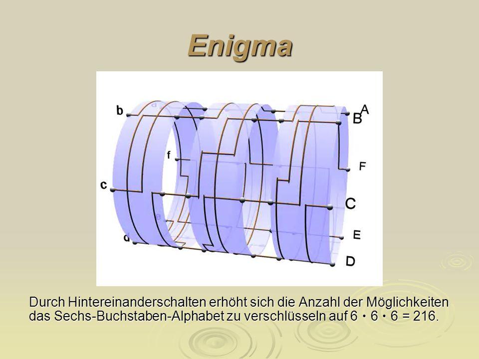 Enigma Durch Hintereinanderschalten erhöht sich die Anzahl der Möglichkeiten das Sechs-Buchstaben-Alphabet zu verschlüsseln auf 6 • 6 • 6 = 216.