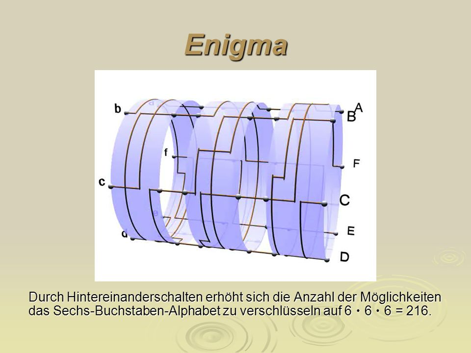 EnigmaDurch Hintereinanderschalten erhöht sich die Anzahl der Möglichkeiten das Sechs-Buchstaben-Alphabet zu verschlüsseln auf 6 • 6 • 6 = 216.