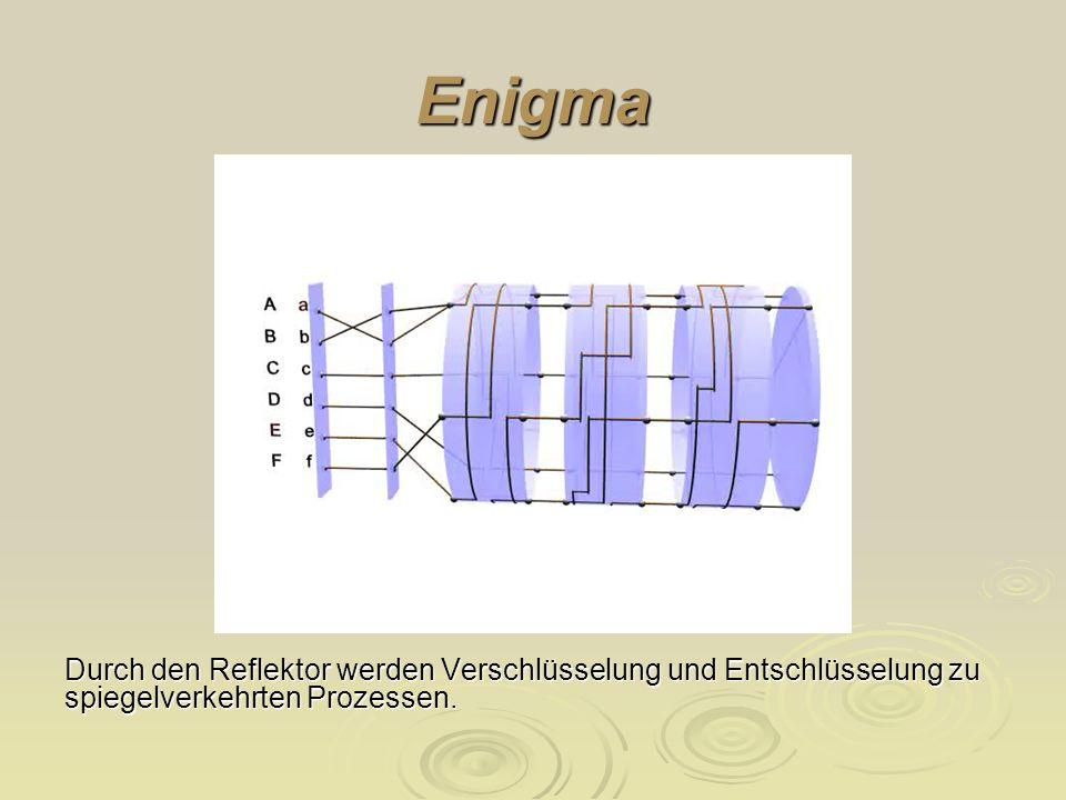 EnigmaDurch den Reflektor werden Verschlüsselung und Entschlüsselung zu spiegelverkehrten Prozessen.