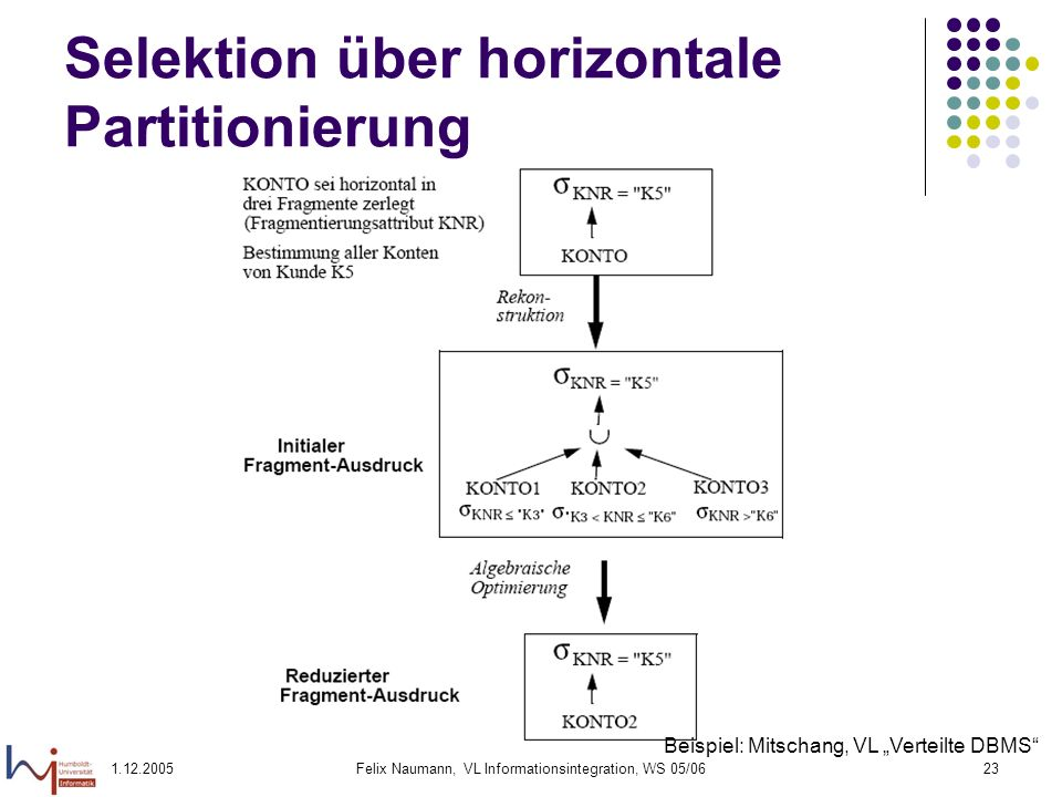 Selektion über horizontale Partitionierung