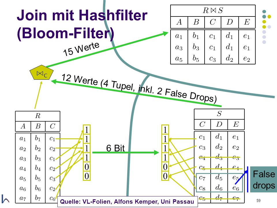 Join mit Hashfilter (Bloom-Filter)