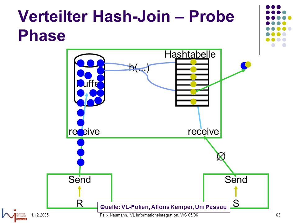 Verteilter Hash-Join – Probe Phase