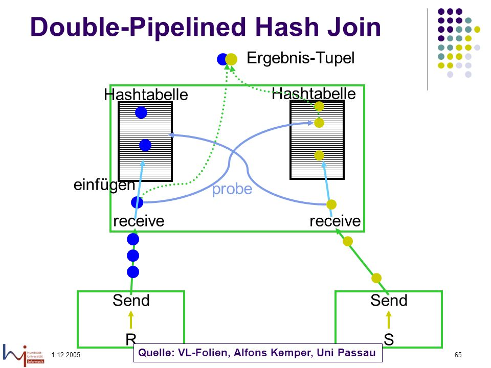 Double-Pipelined Hash Join