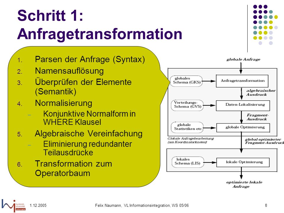 Schritt 1: Anfragetransformation
