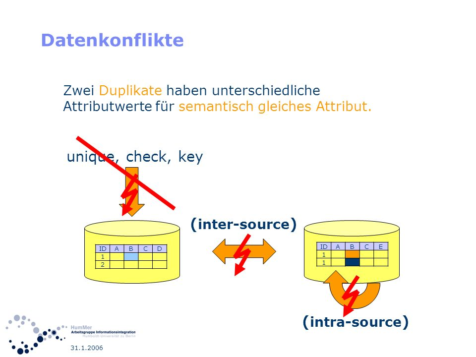 Datenkonflikte unique, check, key (inter-source) (intra-source)