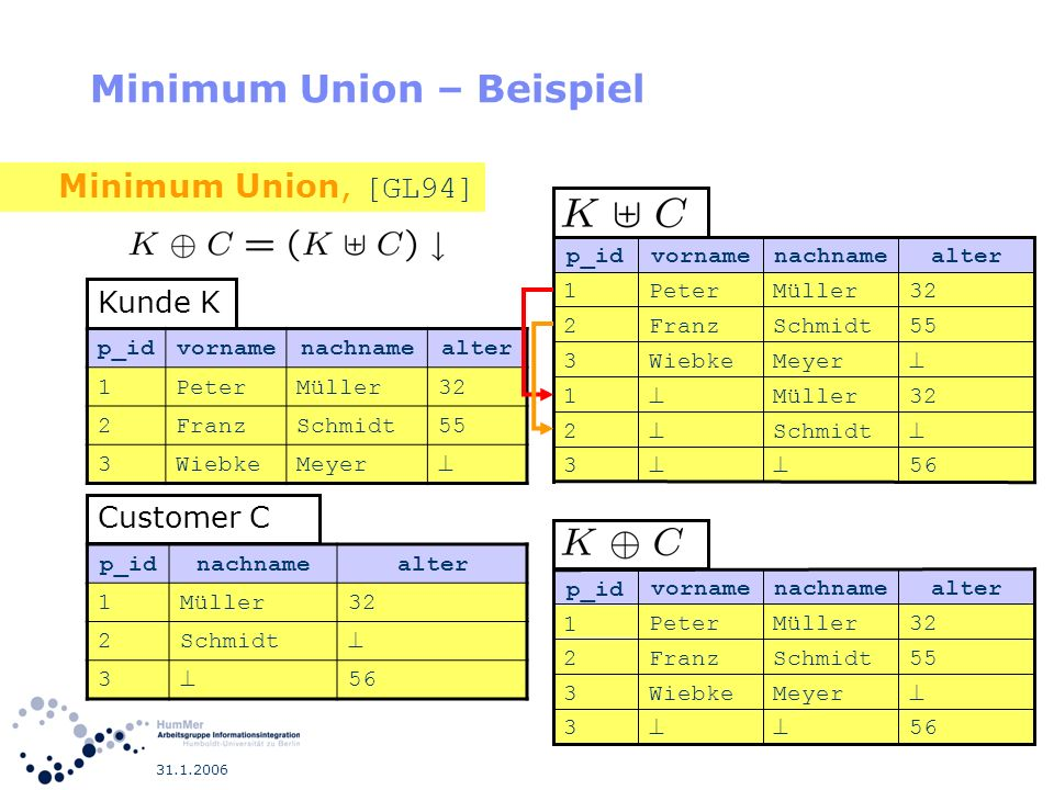 Minimum Union – Beispiel