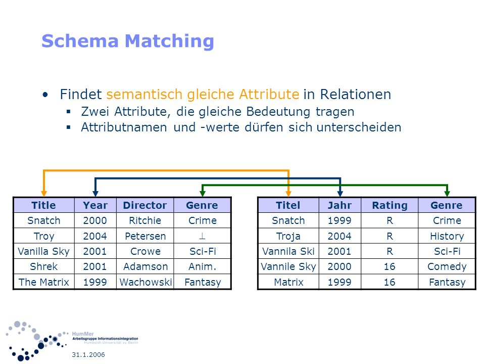 Schema Matching Findet semantisch gleiche Attribute in Relationen