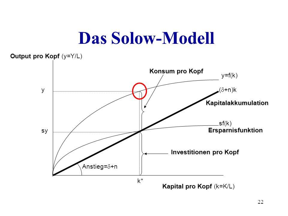 Das Solow-Modell Output pro Kopf (y=Y/L) Konsum pro Kopf y=f(k) y