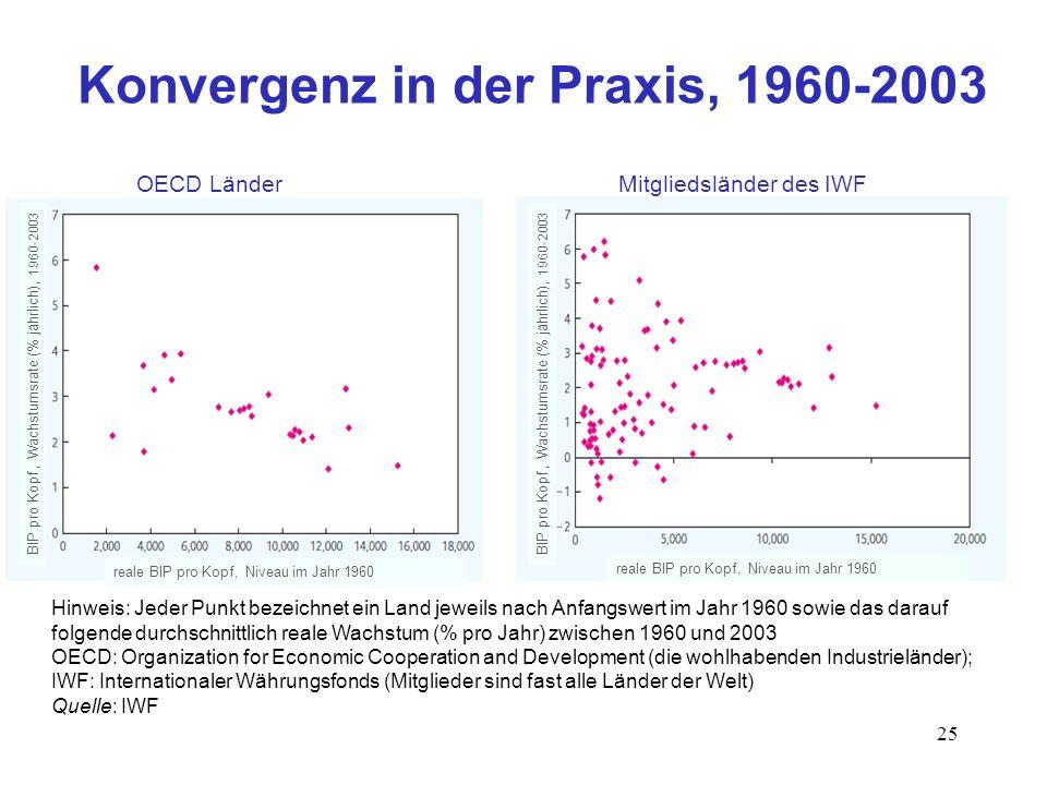 Konvergenz in der Praxis, 1960-2003