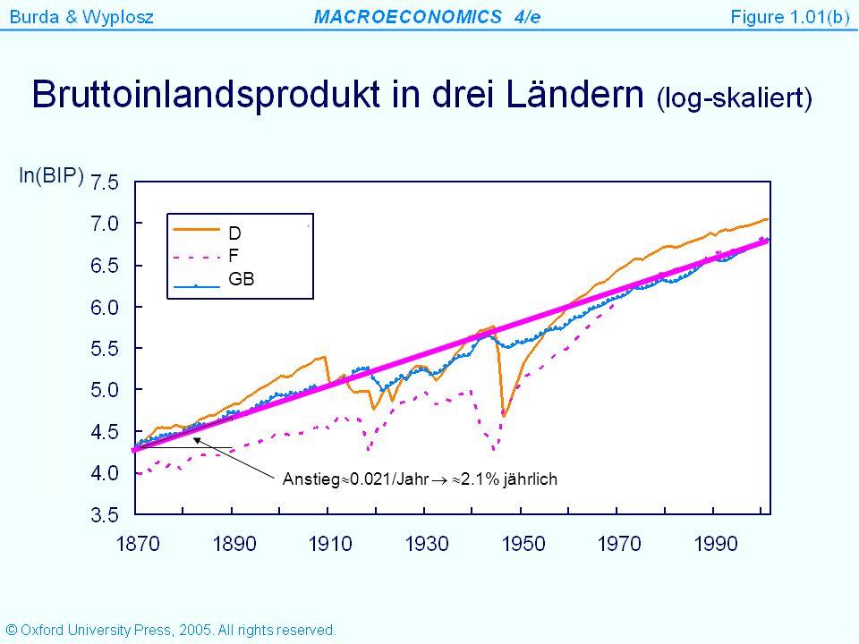 ln(BIP) D F GB Anstieg0.021/Jahr  2.1% jährlich