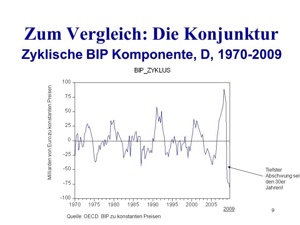 Zum Vergleich: Die Konjunktur Zyklische BIP Komponente, D, 1970-2009
