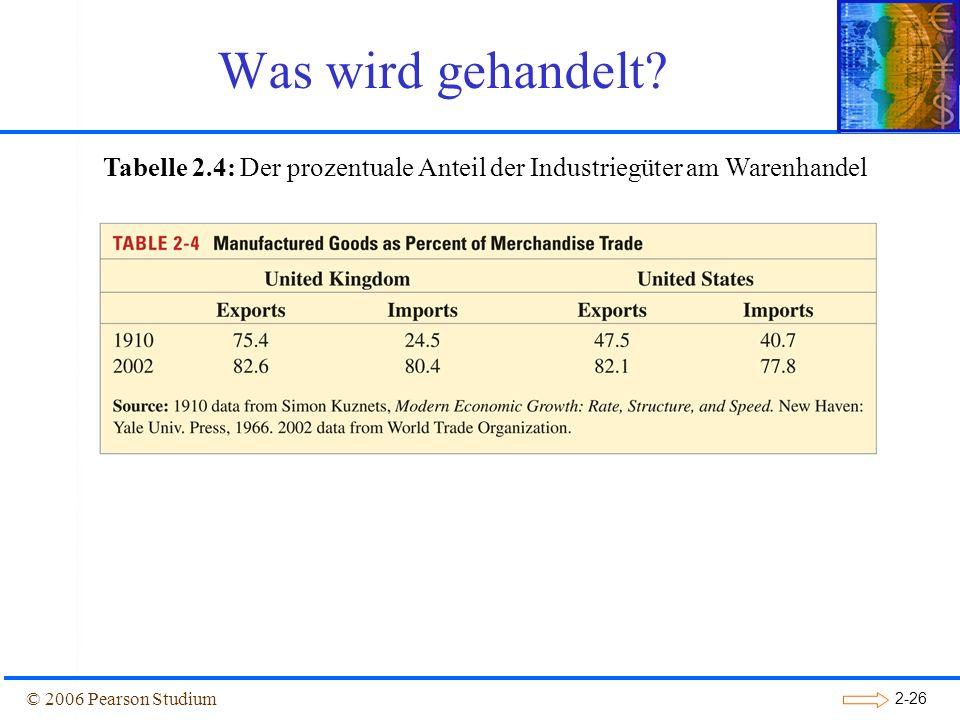 Tabelle 2.4: Der prozentuale Anteil der Industriegüter am Warenhandel