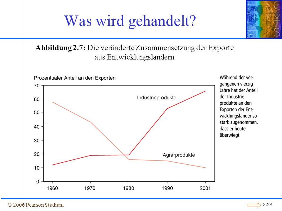 Was wird gehandelt Abbildung 2.7: Die veränderte Zusammensetzung der Exporte aus Entwicklungsländern.