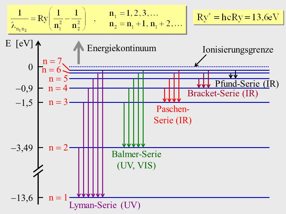E eV 0,9. 1,5. 3,49. 13,6. Energiekontinuum. Ionisierungsgrenze. n  7. n  6. n  5.