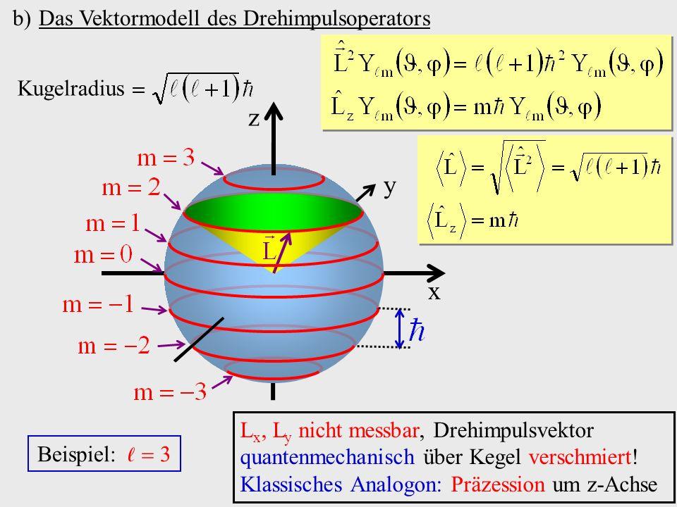 z y x Das Vektormodell des Drehimpulsoperators Kugelradius