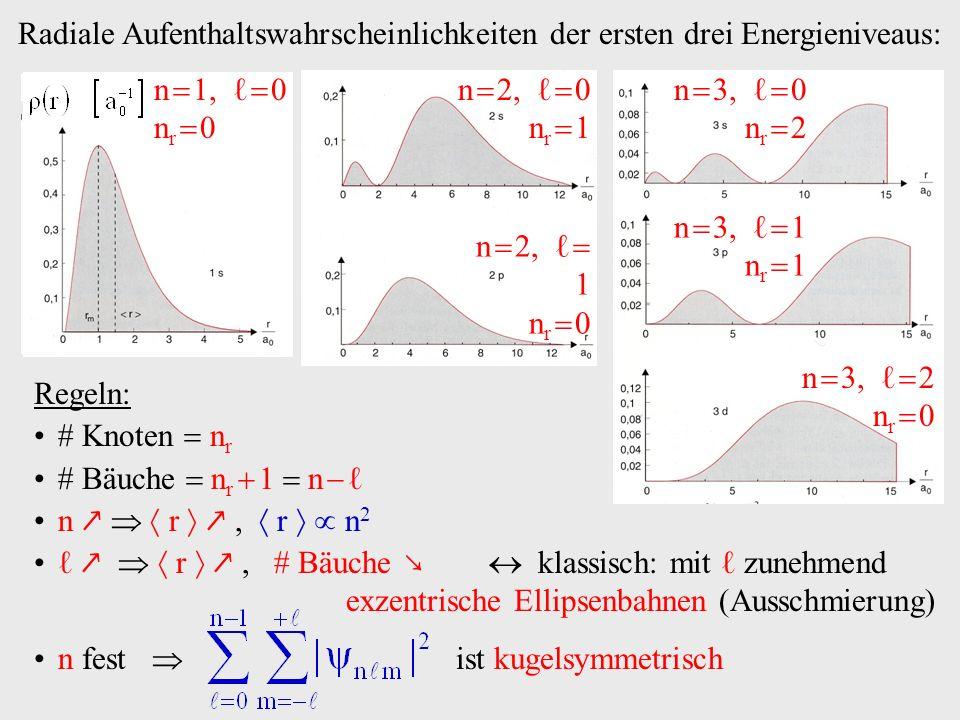 Radiale Aufenthaltswahrscheinlichkeiten der ersten drei Energieniveaus:
