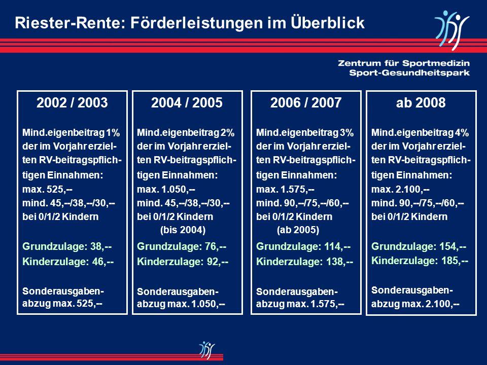 Riester-Rente: Förderleistungen im Überblick