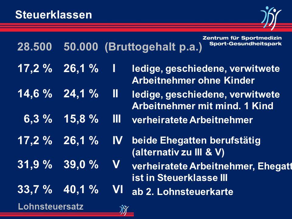 Steuerklassen28.500. 17,2 % 14,6 % 6,3 % 31,9 % 33,7 % 50.000 (Bruttogehalt p.a.) 26,1 % 24,1 % 15,8 %