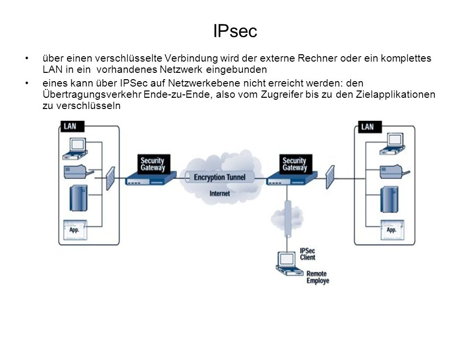 IPsec über einen verschlüsselte Verbindung wird der externe Rechner oder ein komplettes LAN in ein vorhandenes Netzwerk eingebunden.