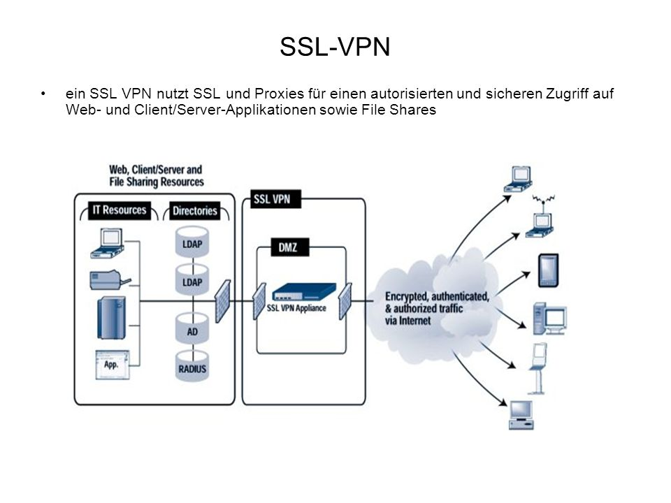 SSL-VPN ein SSL VPN nutzt SSL und Proxies für einen autorisierten und sicheren Zugriff auf Web- und Client/Server-Applikationen sowie File Shares.