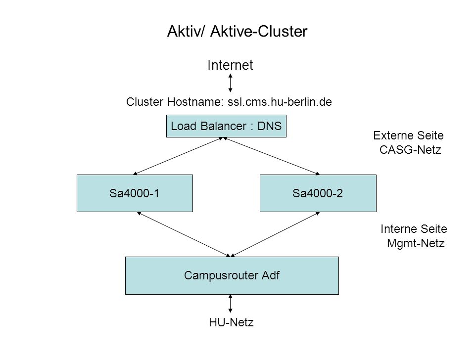 Aktiv/ Aktive-Cluster