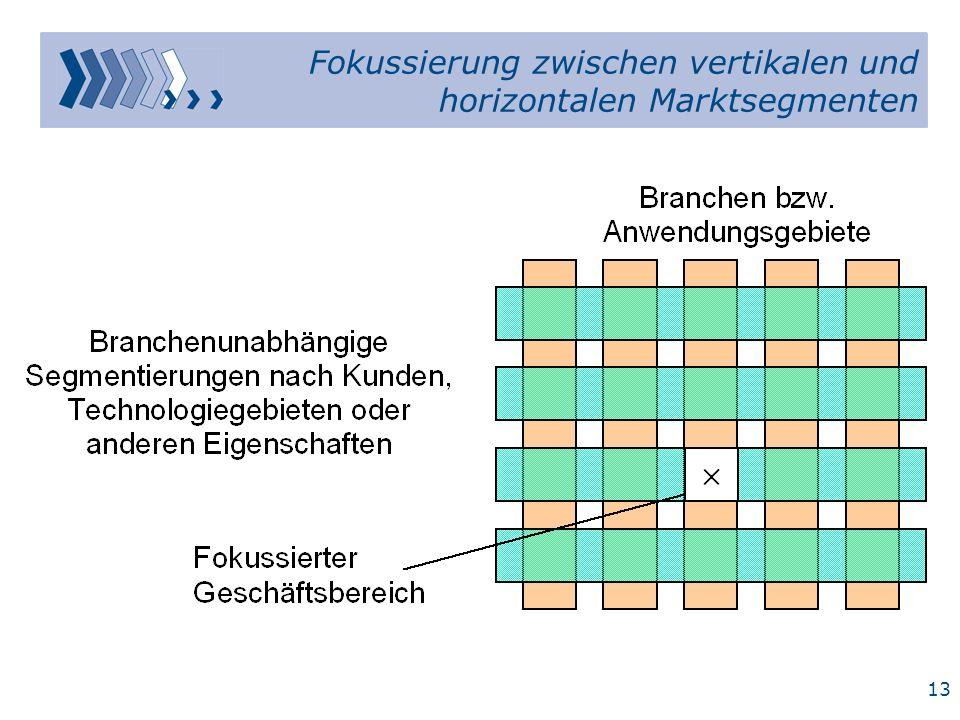 Fokussierung zwischen vertikalen und horizontalen Marktsegmenten