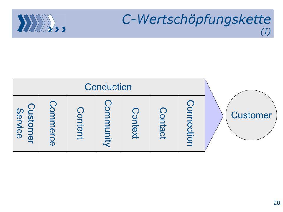 C-Wertschöpfungskette (I)