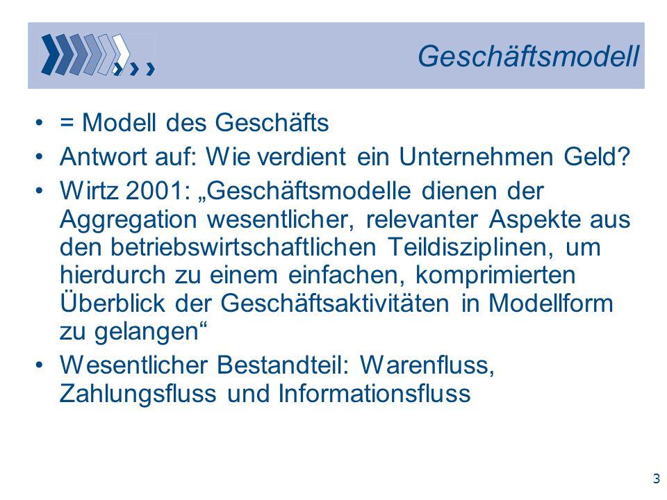 Geschäftsmodell = Modell des Geschäfts