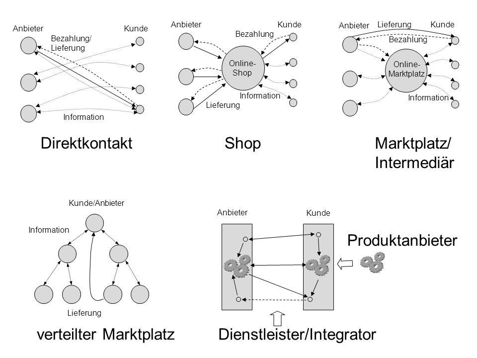 Marktplatz/ Intermediär
