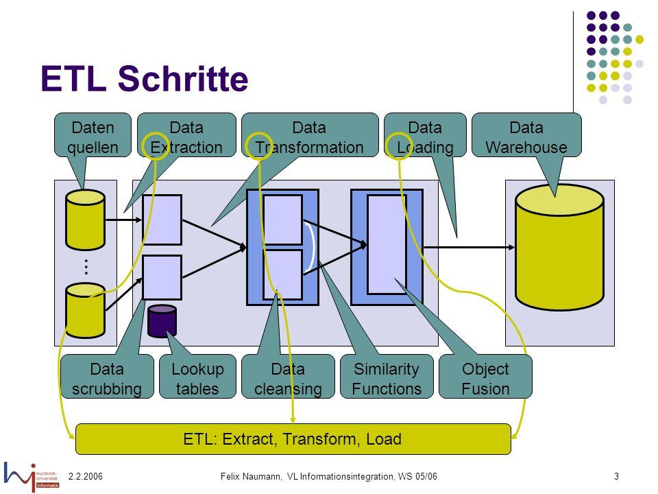 ETL Schritte ... Daten quellen Data Extraction Data Transformation