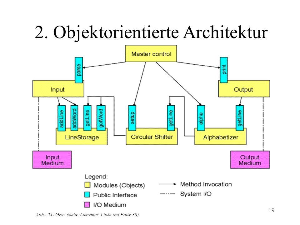 2. Objektorientierte Architektur