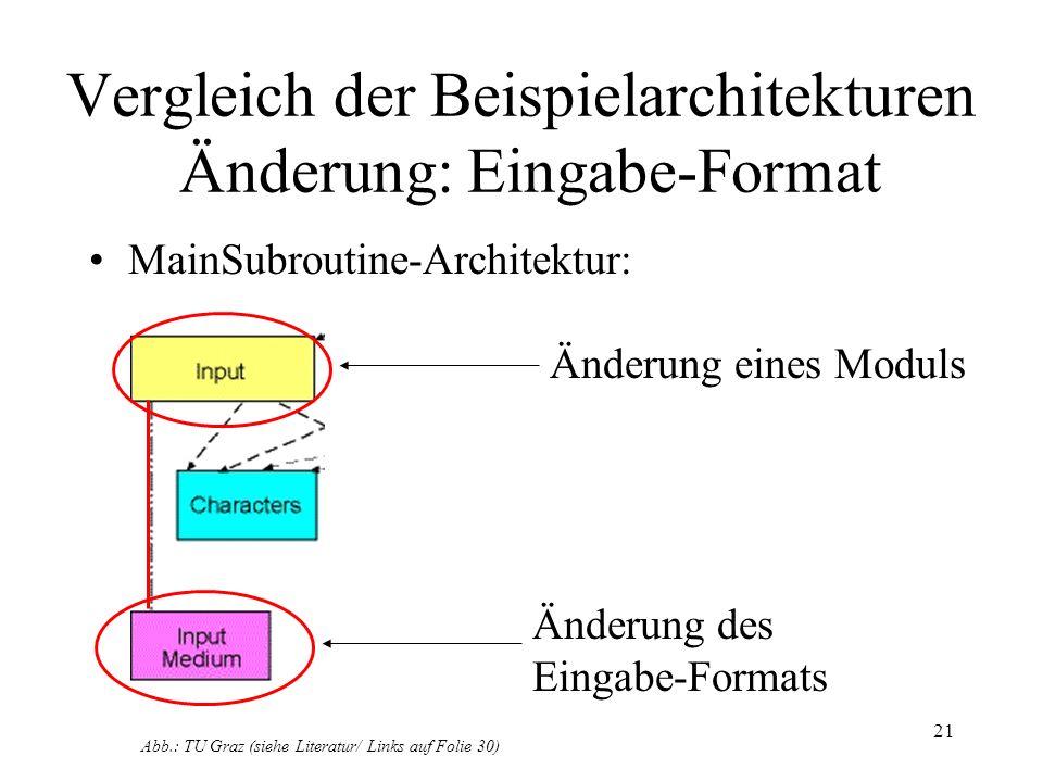 Vergleich der Beispielarchitekturen Änderung: Eingabe-Format