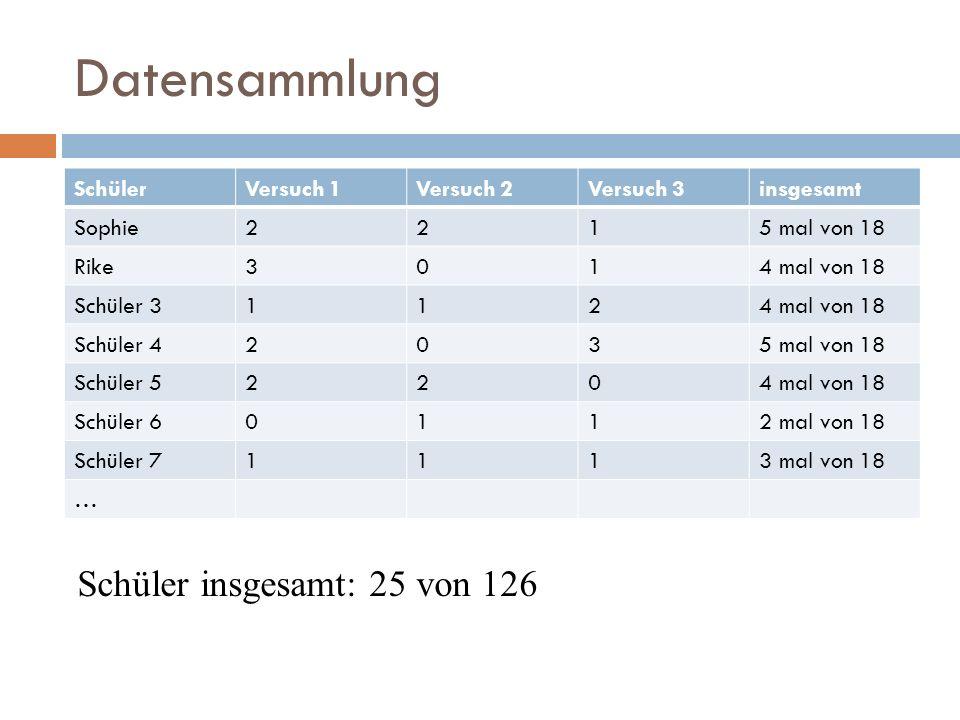 Datensammlung Schüler insgesamt: 25 von 126 Schüler Versuch 1