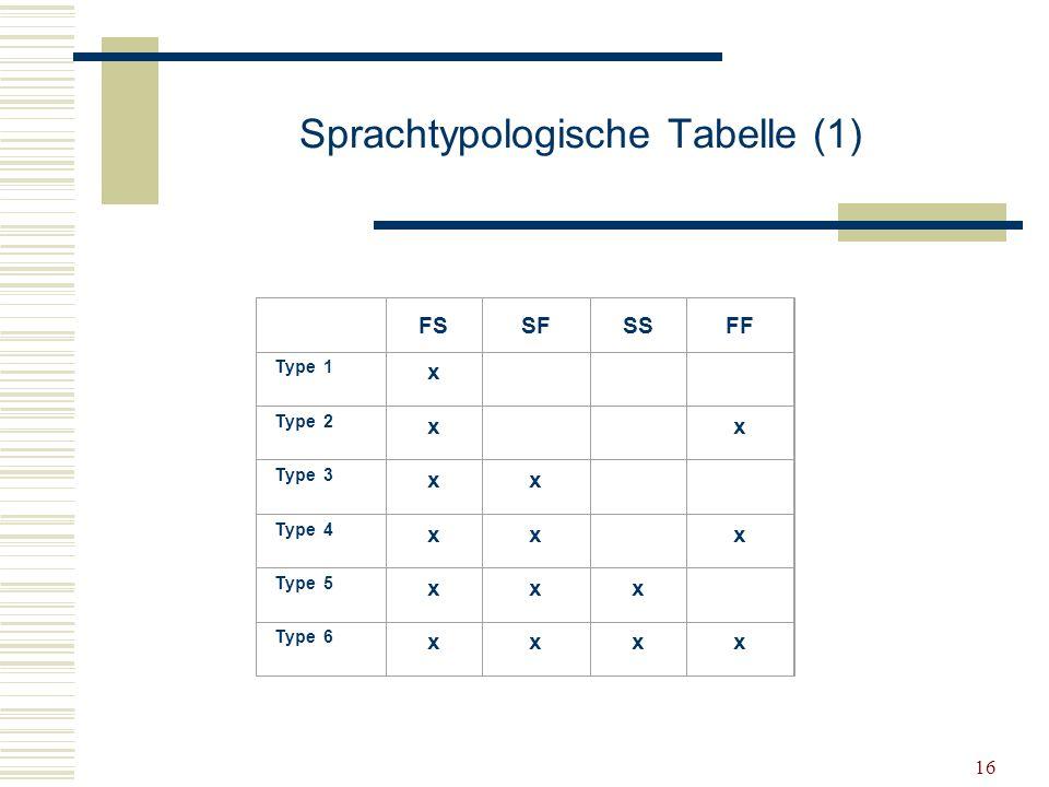 Sprachtypologische Tabelle (1)
