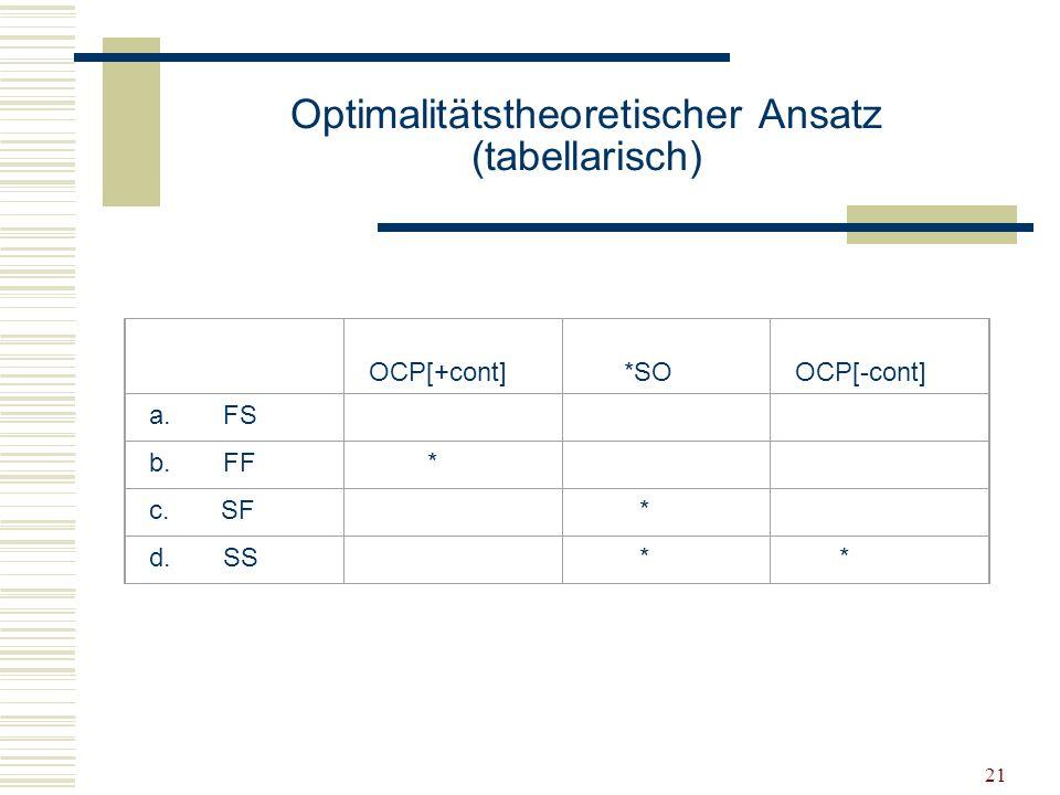 Optimalitätstheoretischer Ansatz (tabellarisch)