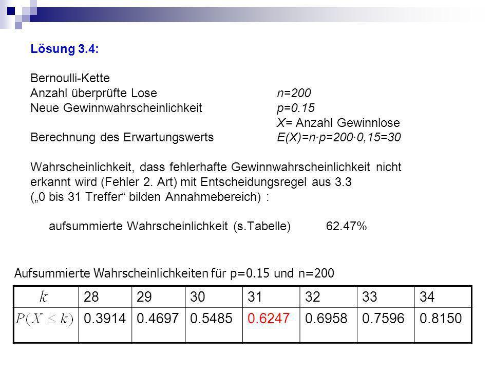 Lösung 3.4: Bernoulli-Kette. Anzahl überprüfte Lose n=200. Neue Gewinnwahrscheinlichkeit p=0.15.