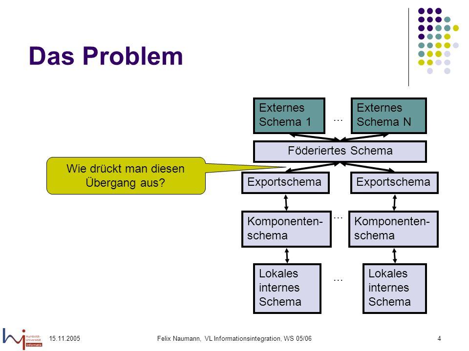 Das Problem Externes Schema 1 Externes Schema N ... Föderiertes Schema