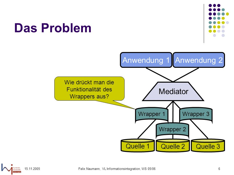 Das Problem Anwendung 1 Anwendung 2 Mediator Quelle 1 Quelle 2