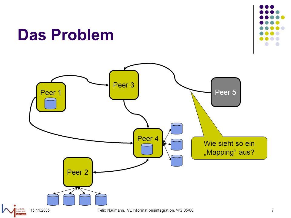 Das Problem Peer 3 Peer 5 Peer 1 Peer 4