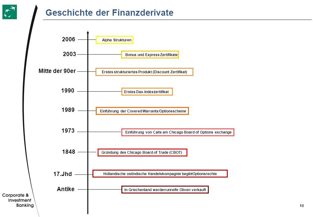 Geschichte der Finanzderivate