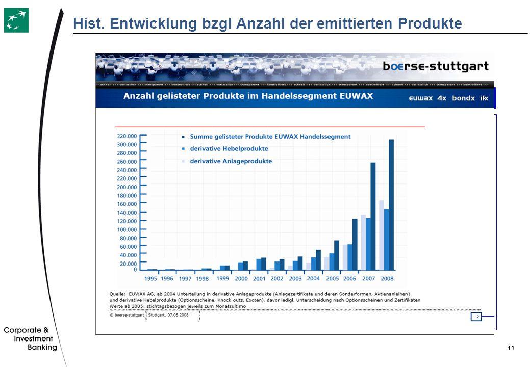 Hist. Entwicklung bzgl Anzahl der emittierten Produkte