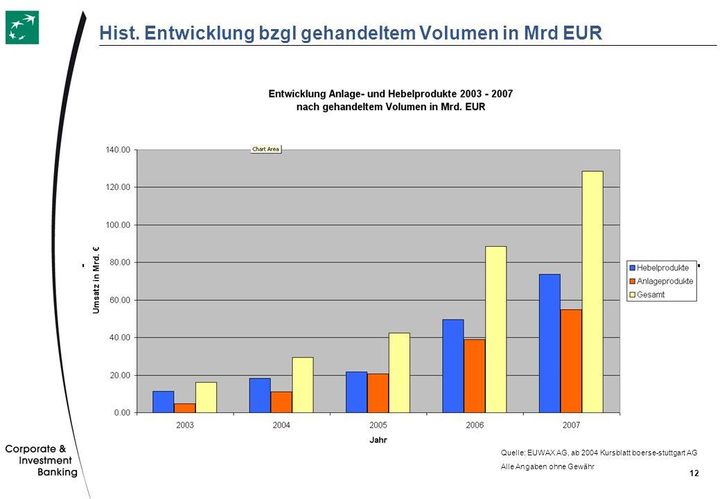 Hist. Entwicklung bzgl gehandeltem Volumen in Mrd EUR