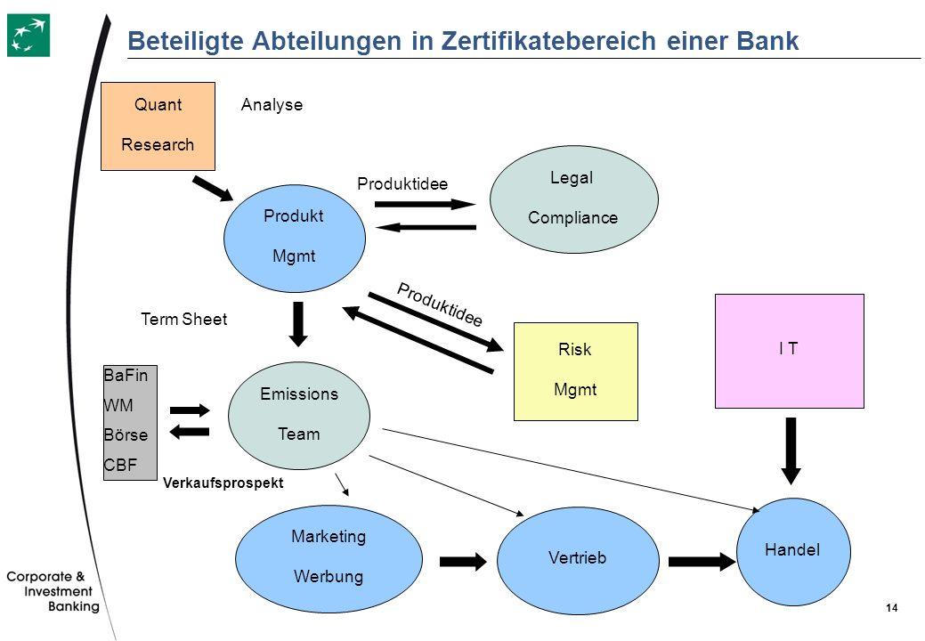Beteiligte Abteilungen in Zertifikatebereich einer Bank