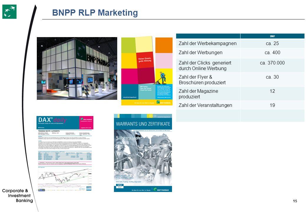 BNPP RLP Marketing Zahl der Werbekampagnen ca. 25 Zahl der Werbungen
