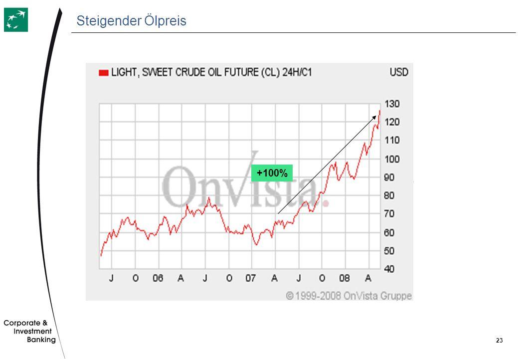 Steigender Ölpreis +100%