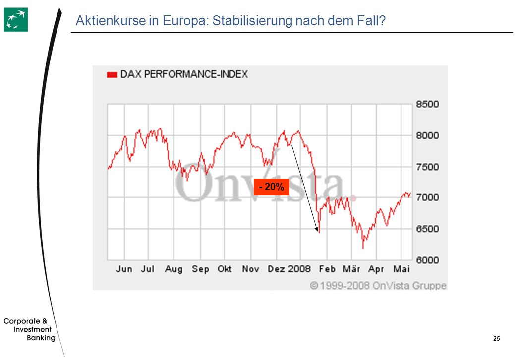 Aktienkurse in Europa: Stabilisierung nach dem Fall