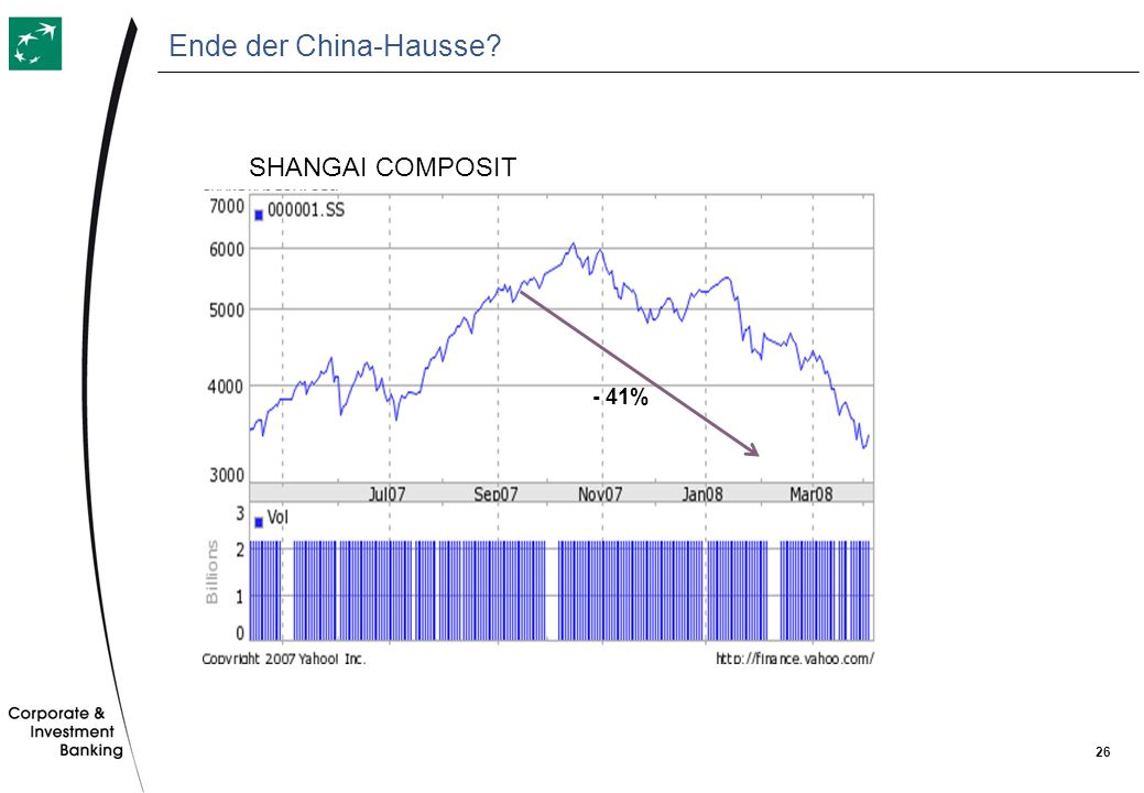 Ende der China-Hausse SHANGAI COMPOSIT - 41%