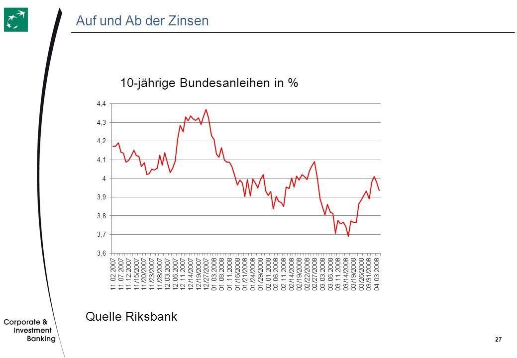 Auf und Ab der Zinsen 10-jährige Bundesanleihen in % Quelle Riksbank