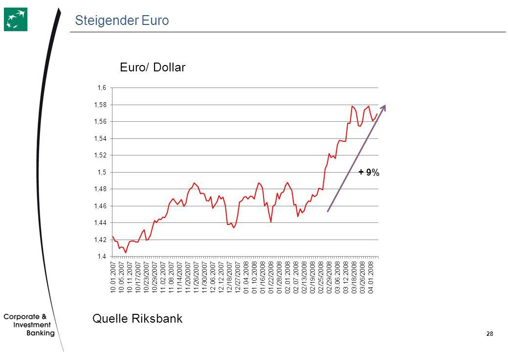 Steigender Euro Euro/ Dollar Quelle Riksbank