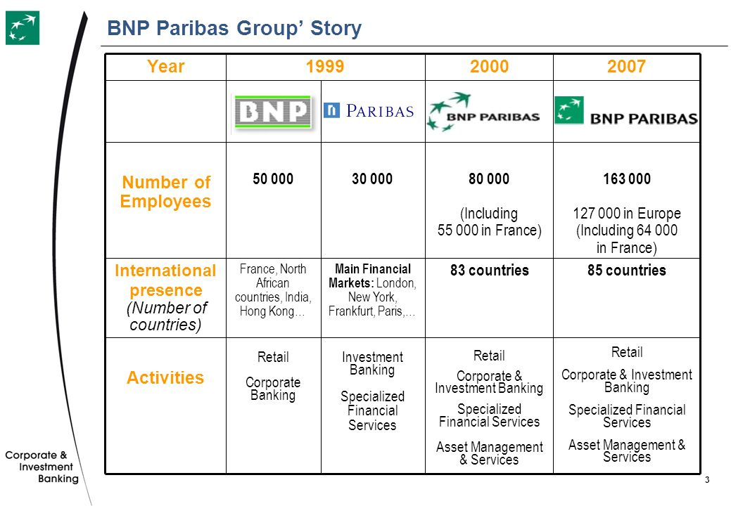 BNP Paribas Group' Story